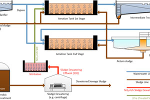 Flow scheme of a 2-stage WWTP with integrated nitritation of the sludge dewatering effluent